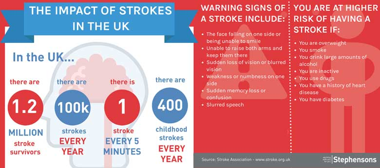 The impact of strokes in the UK