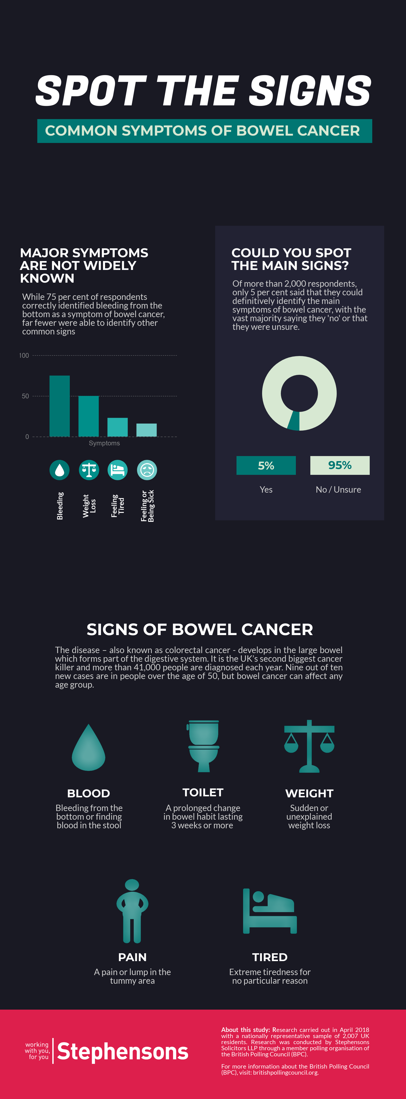 Only 5 Per Cent Of Brits Can Accurately Spot Key Signs Of Bowel Cancer Stephensons Solicitors Llp